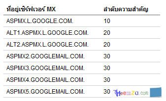 Gmail MX Record